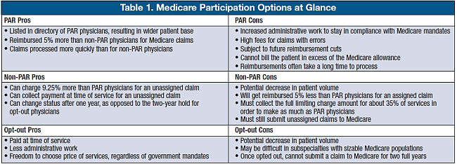 Ophthalmology Management - Should You Opt Out of Medicare?