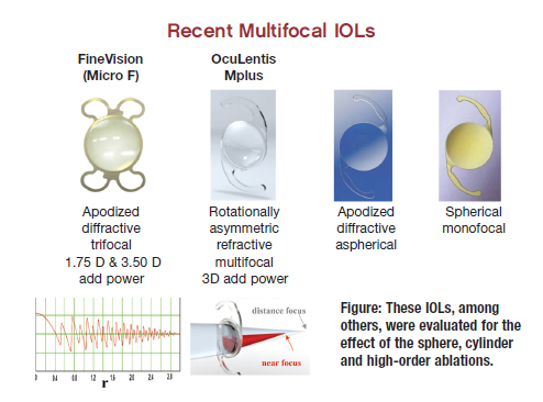 Accommodating iol vs multifocal iol problems