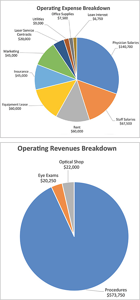 Figure 2. Sample expense and revenue reports