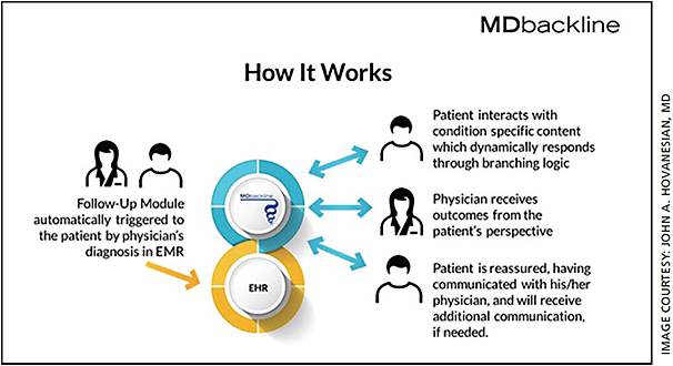 "MDbackline brings value to both doctors and patients from an automated ""conversation"" between the cloud-based system and the patient."