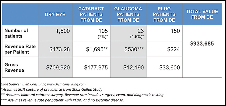 Figure 2. Sample revenue for a dry eye population of 1,500 patients.