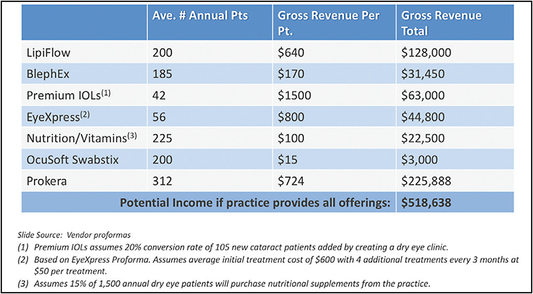 Figure 3. Annual revenue for dry eye-related procedures.