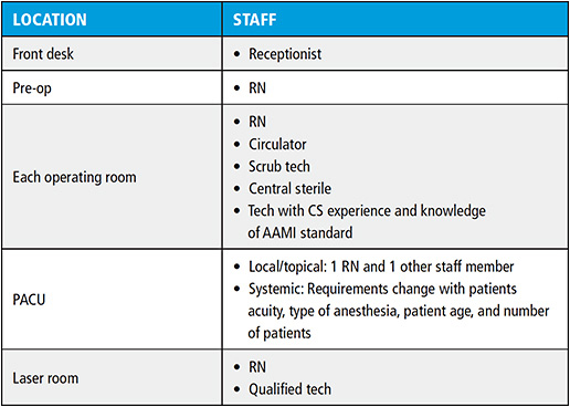 Figure 1. Minimum Staffing for the ASC