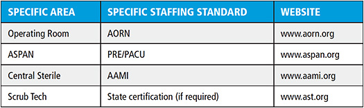 Figure 3. National Staffing Standards Specific to ASCs