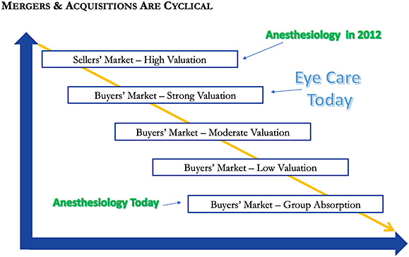 Figure. Buyer/seller market dynamics over time. Anesthesiology specialty used as a comparative reference to show the change in transaction value over the past decade. Ophthalmology is still early yet already indicating a shift in market dynamic favoring the buyer. 