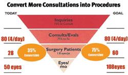 Convert more Consultations