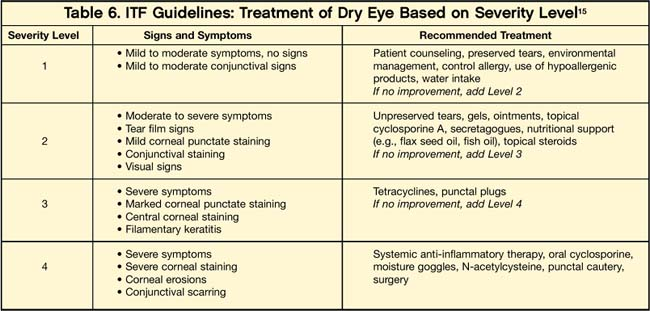 Treating Dry Eye An Opportunity To Build Patient Loyalty