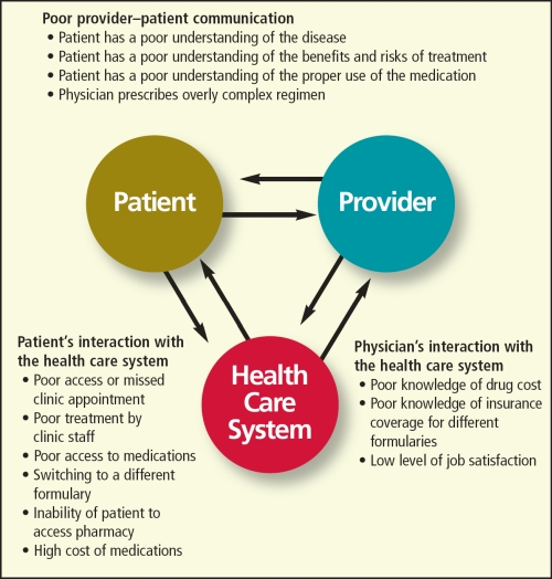 Patient Compliance; Patient Adherence; Patient Cooperation ...