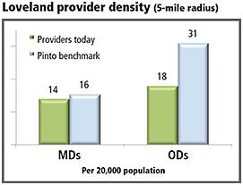 Provider density
